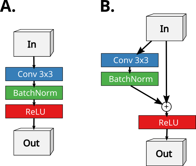 Part of a convolutional neural network (A) with out and (B) with shortcut connections.